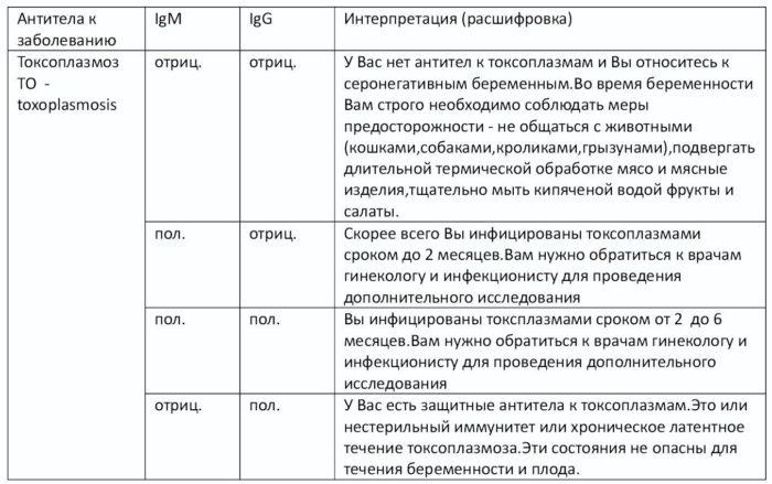 Иммуноглобулины, норма в анализе на токсоплазмоз